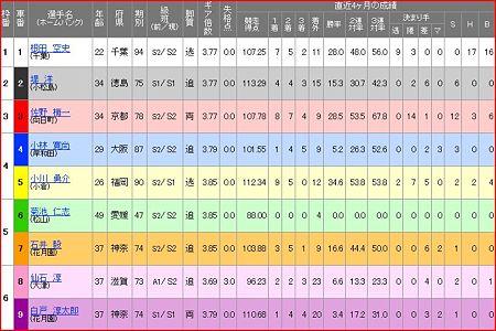 a.川崎競輪10R